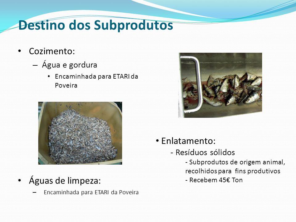 Destino dos Subprodutos Cozimento: – Água e gordura Encaminhada para ETARI da Poveira Águas de limpeza: – Encaminhada para ETARI da Poveira Enlatament