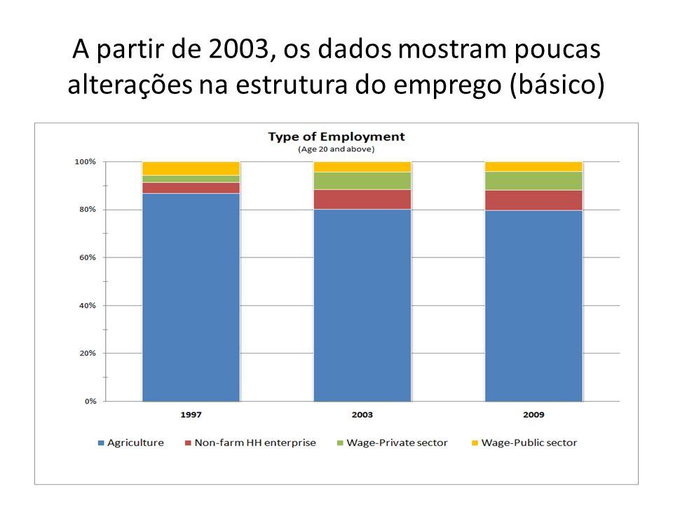 A partir de 2003, os dados mostram poucas alterações na estrutura do emprego (básico)