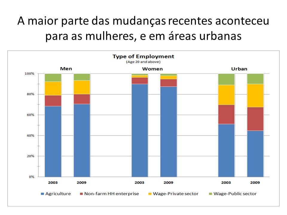 A maior parte das mudanças recentes aconteceu para as mulheres, e em áreas urbanas