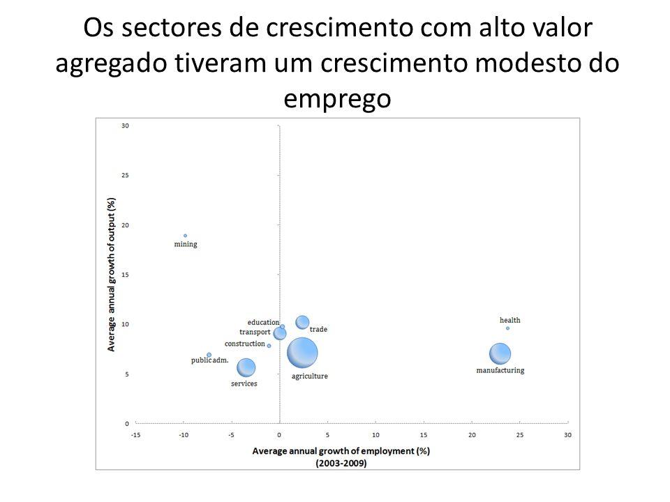 Os sectores de crescimento com alto valor agregado tiveram um crescimento modesto do emprego