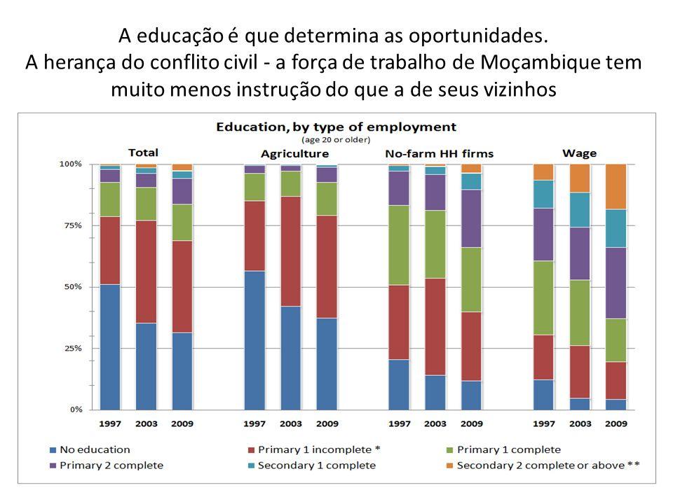 A educação é que determina as oportunidades.