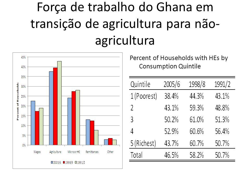 Força de trabalho do Ghana em transição de agricultura para não- agricultura Percent of Households with HEs by Consumption Quintile