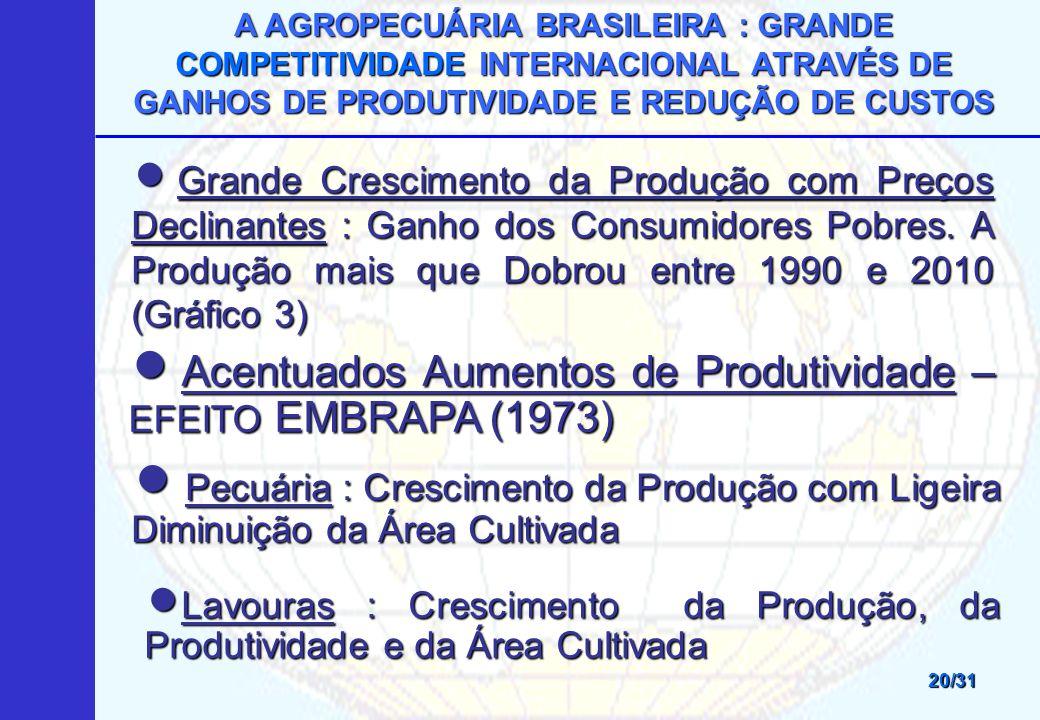 A AGROPECUÁRIA BRASILEIRA : GRANDE COMPETITIVIDADE INTERNACIONAL ATRAVÉS DE GANHOS DE PRODUTIVIDADE E REDUÇÃO DE CUSTOS 20/31 Grande Crescimento da Produção com Preços Declinantes : Ganho dos Consumidores Pobres.