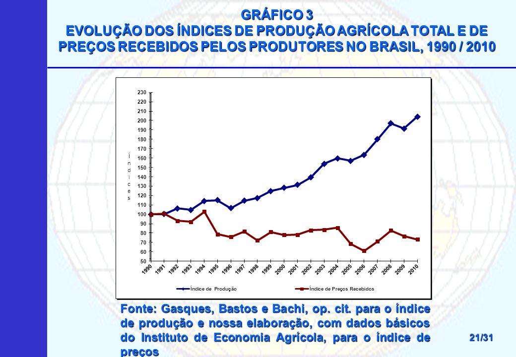 GRÁFICO 3 EVOLUÇÃO DOS ÍNDICES DE PRODUÇÃO AGRÍCOLA TOTAL E DE PREÇOS RECEBIDOS PELOS PRODUTORES NO BRASIL, 1990 / 2010 21/31 Fonte: Gasques, Bastos e Bachi, op.