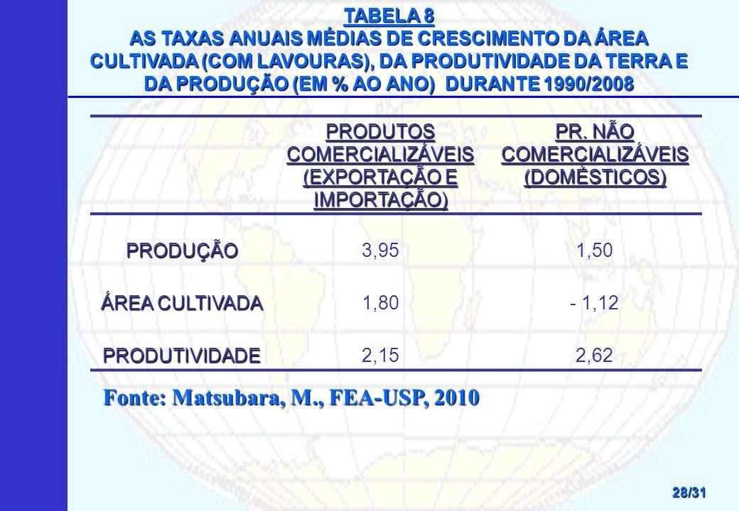 TABELA 8 AS TAXAS ANUAIS MÉDIAS DE CRESCIMENTO DA ÁREA CULTIVADA (COM LAVOURAS), DA PRODUTIVIDADE DA TERRA E DA PRODUÇÃO (EM % AO ANO) DURANTE 1990/2008 PRODUTOS COMERCIALIZÁVEIS (EXPORTAÇÃO E IMPORTAÇÃO) PR.