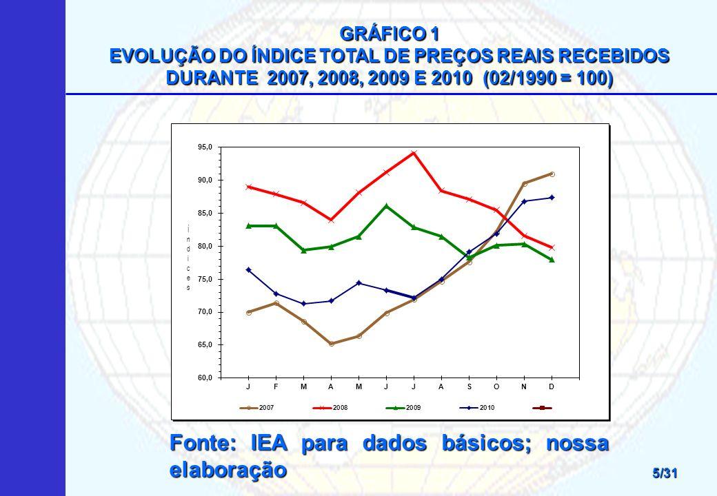 GRÁFICO 1 EVOLUÇÃO DO ÍNDICE TOTAL DE PREÇOS REAIS RECEBIDOS DURANTE 2007, 2008, 2009 E 2010 (02/1990 = 100) Fonte: IEA para dados básicos; nossa elaboração 5/31