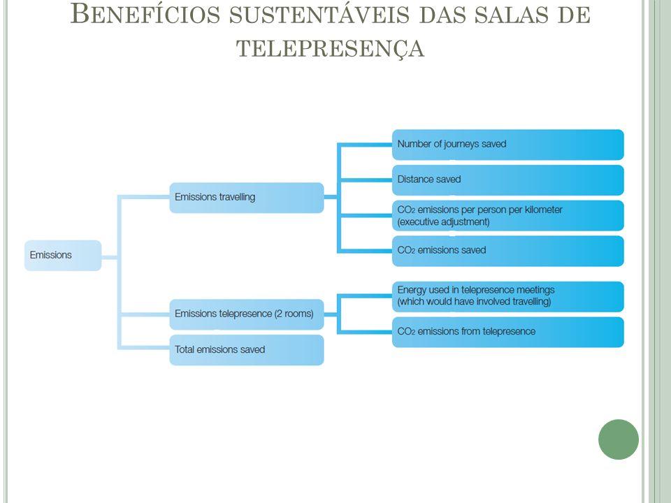 B ENEFÍCIOS SUSTENTÁVEIS DAS SALAS DE TELEPRESENÇA