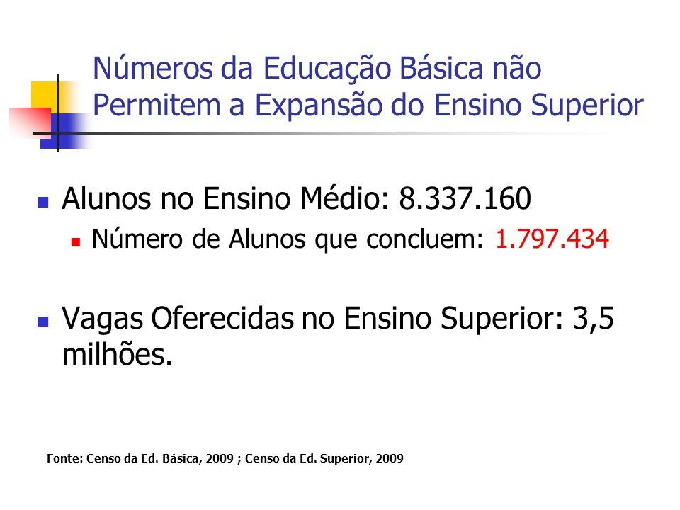 Números da Educação Básica não Permitem a Expansão do Ensino Superior Alunos no Ensino Médio: 8.337.160 Número de Alunos que concluem: 1.797.434 Vagas Oferecidas no Ensino Superior: 3,5 milhões.