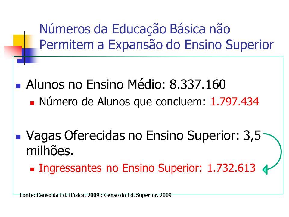 Problemas Sistema de Ensino Superior super dimensionado para a atual demanda.