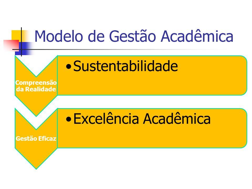 Gestão Eficaz para o Novo Cenário Oferta Consistente de Cursos Adequação à Demanda Redimensionamento do Corpo Docente Otimização de Recursos Sustentabilidade