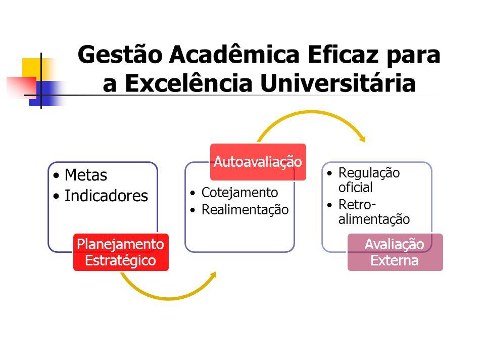 Metas Indicadore s Planejamento Estratégico Cotejamento Realimentação Autoavaliação Regulamentação oficial Retroalimentação Avaliação Externa Gestão Acadêmica Eficaz para a Excelência Universitária