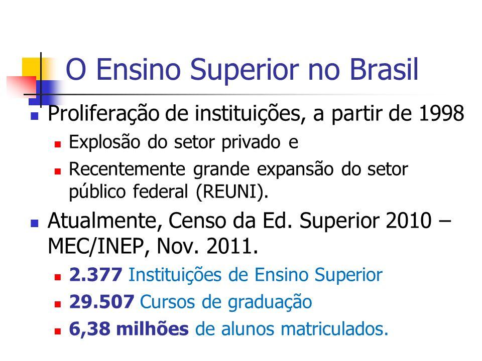 O Ensino Superior no Brasil Proliferação de instituições, a partir de 1998 Explosão do setor privado e Recentemente grande expansão do setor público f