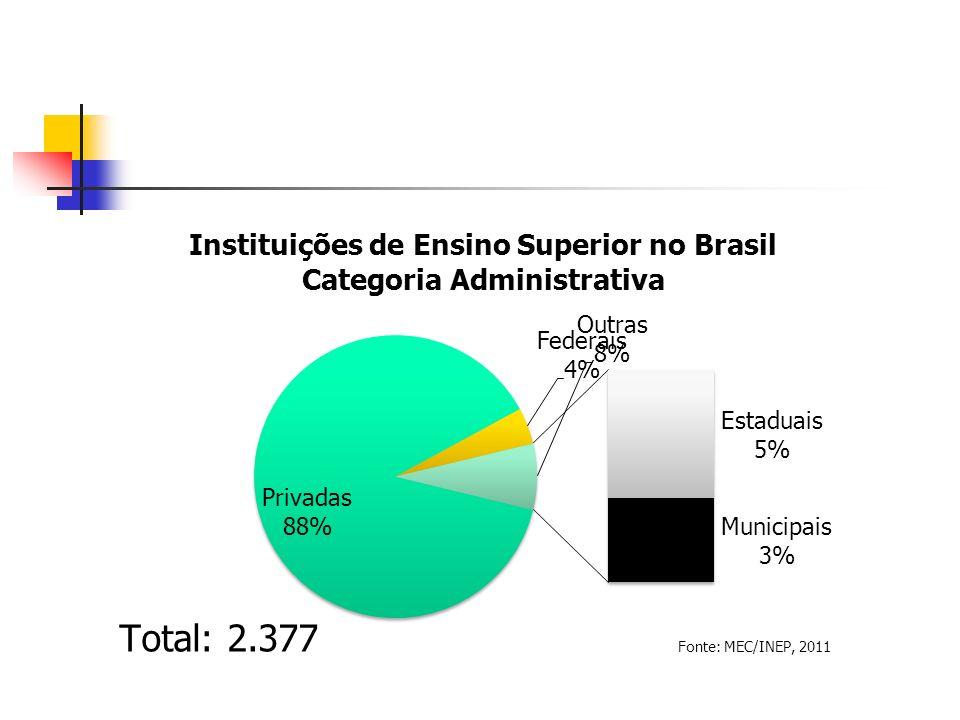 O ensino superior no Brasil torna-se cada vez mais diversificado e de estrutura complexa.