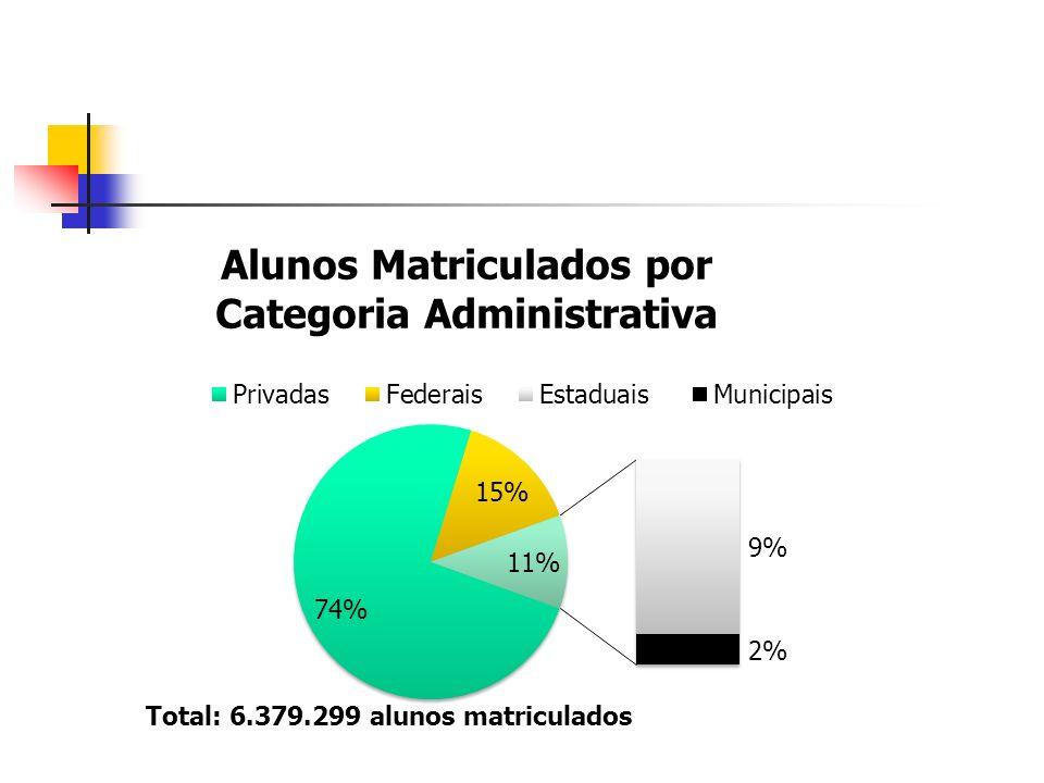 A Expansão do Sistema Brasileiro de Educação Superior Significativa inclusão social na educação superior, pelo aumento de alunos.