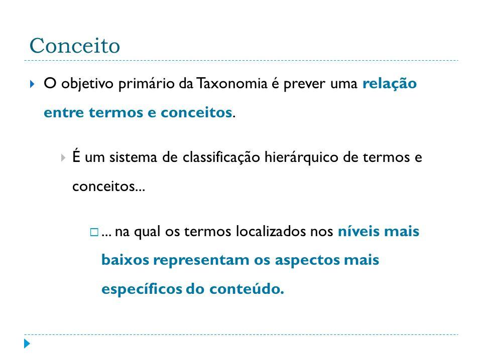 Estruturas Taxonômicas Taxonomia Descritiva Baseia-se na estrutura de tesauros, pois há seleção de termos autorizados e o estabelecimento dos termos significativos em um determinado contexto, trabalhando com relações semânticas.