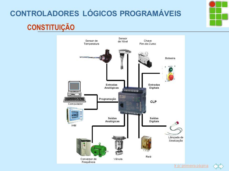Ir p/ primeira página CONTROLADORES LÓGICOS PROGRAMÁVEIS CONSTITUIÇÃO