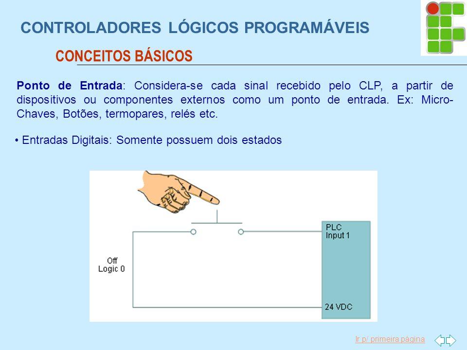 Ir p/ primeira página CONTROLADORES LÓGICOS PROGRAMÁVEIS CONCEITOS BÁSICOS Ponto de Entrada: Considera-se cada sinal recebido pelo CLP, a partir de di