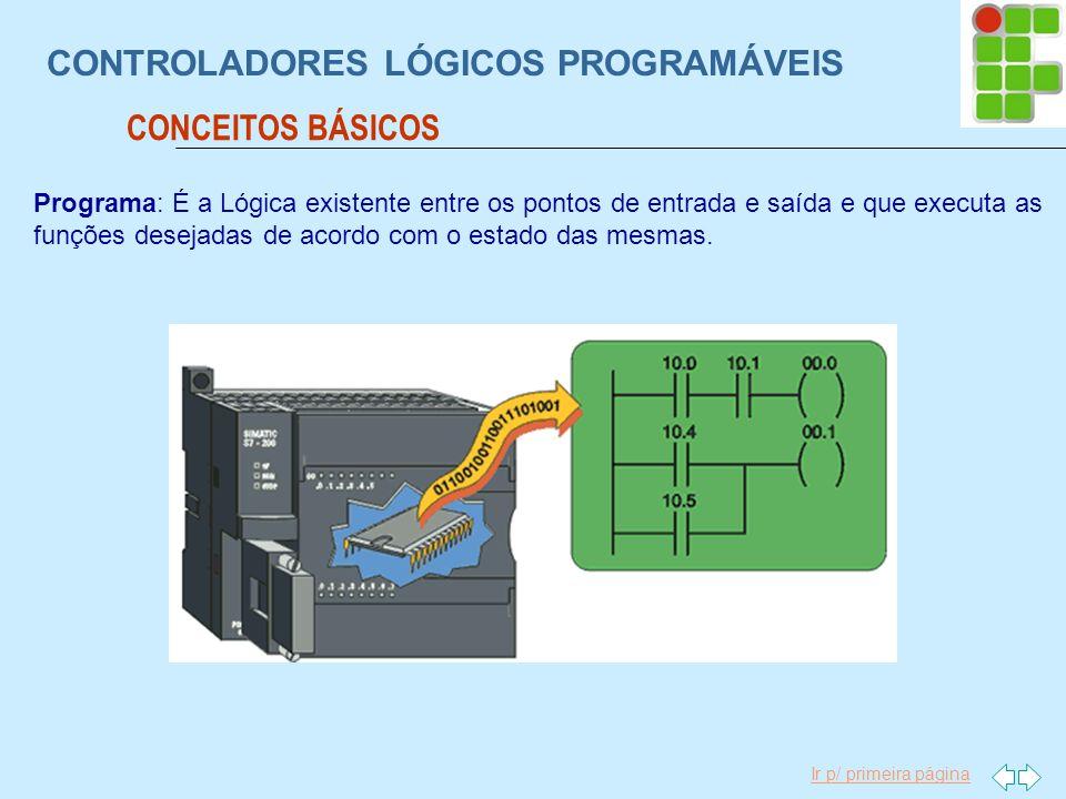 Ir p/ primeira página CONTROLADORES LÓGICOS PROGRAMÁVEIS Programa: É a Lógica existente entre os pontos de entrada e saída e que executa as funções de