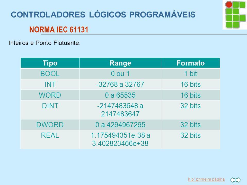 Ir p/ primeira página CONTROLADORES LÓGICOS PROGRAMÁVEIS NORMA IEC 61131 TipoRangeFormato BOOL0 ou 11 bit INT-32768 a 3276716 bits WORD0 a 6553516 bit