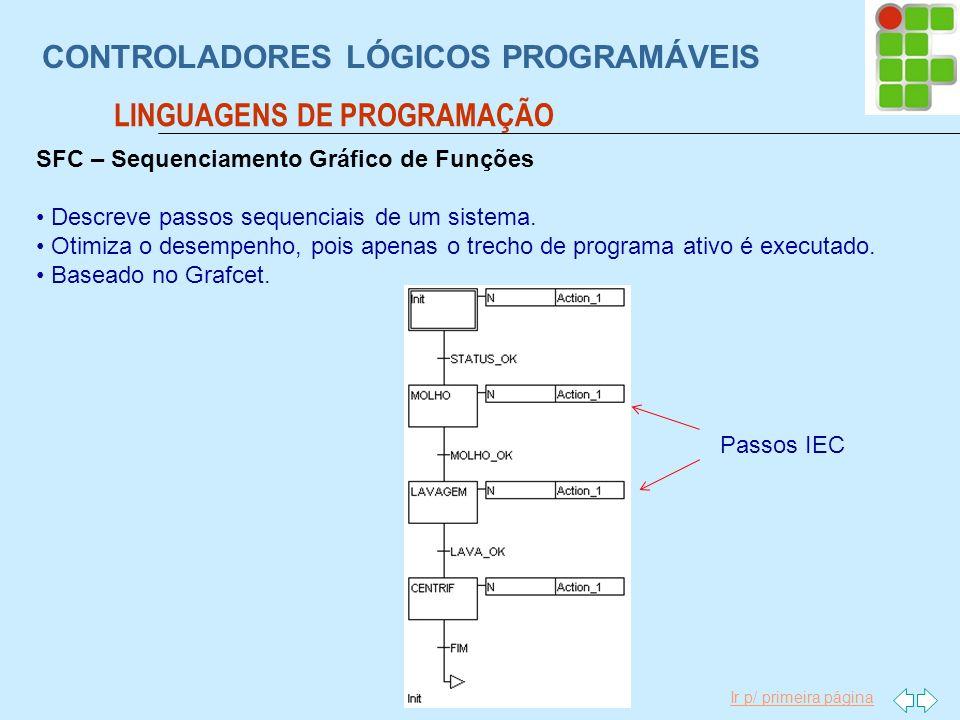 Ir p/ primeira página CONTROLADORES LÓGICOS PROGRAMÁVEIS LINGUAGENS DE PROGRAMAÇÃO SFC – Sequenciamento Gráfico de Funções Descreve passos sequenciais