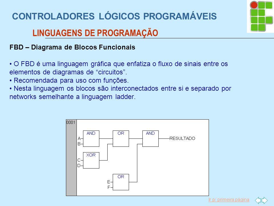 Ir p/ primeira página CONTROLADORES LÓGICOS PROGRAMÁVEIS LINGUAGENS DE PROGRAMAÇÃO FBD – Diagrama de Blocos Funcionais O FBD é uma linguagem gráfica q