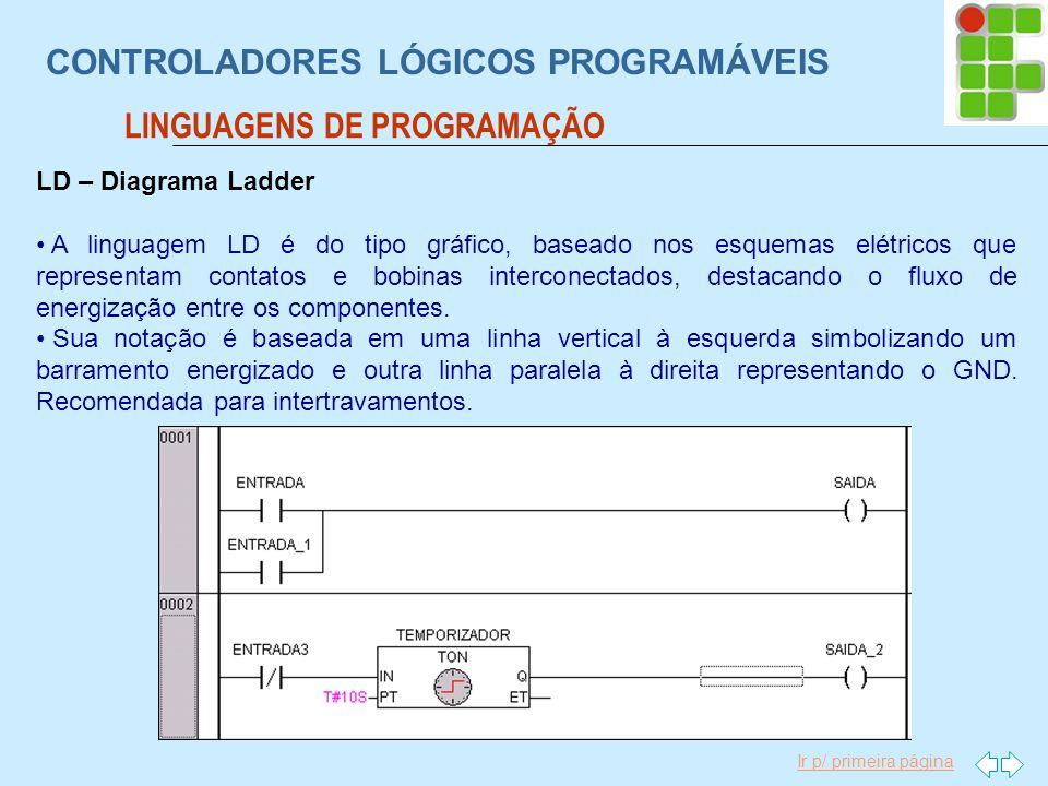 Ir p/ primeira página CONTROLADORES LÓGICOS PROGRAMÁVEIS LINGUAGENS DE PROGRAMAÇÃO LD – Diagrama Ladder A linguagem LD é do tipo gráfico, baseado nos