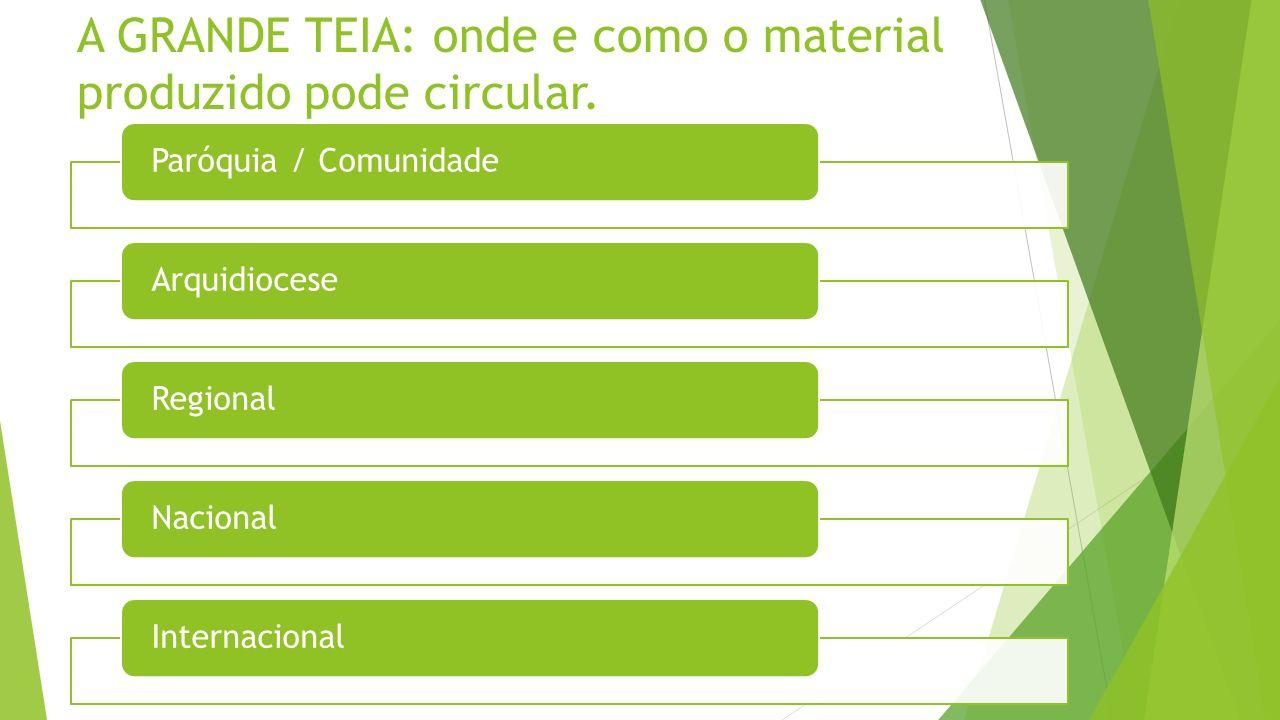 A GRANDE TEIA: onde e como o material produzido pode circular. Paróquia / ComunidadeArquidioceseRegionalNacionalInternacional