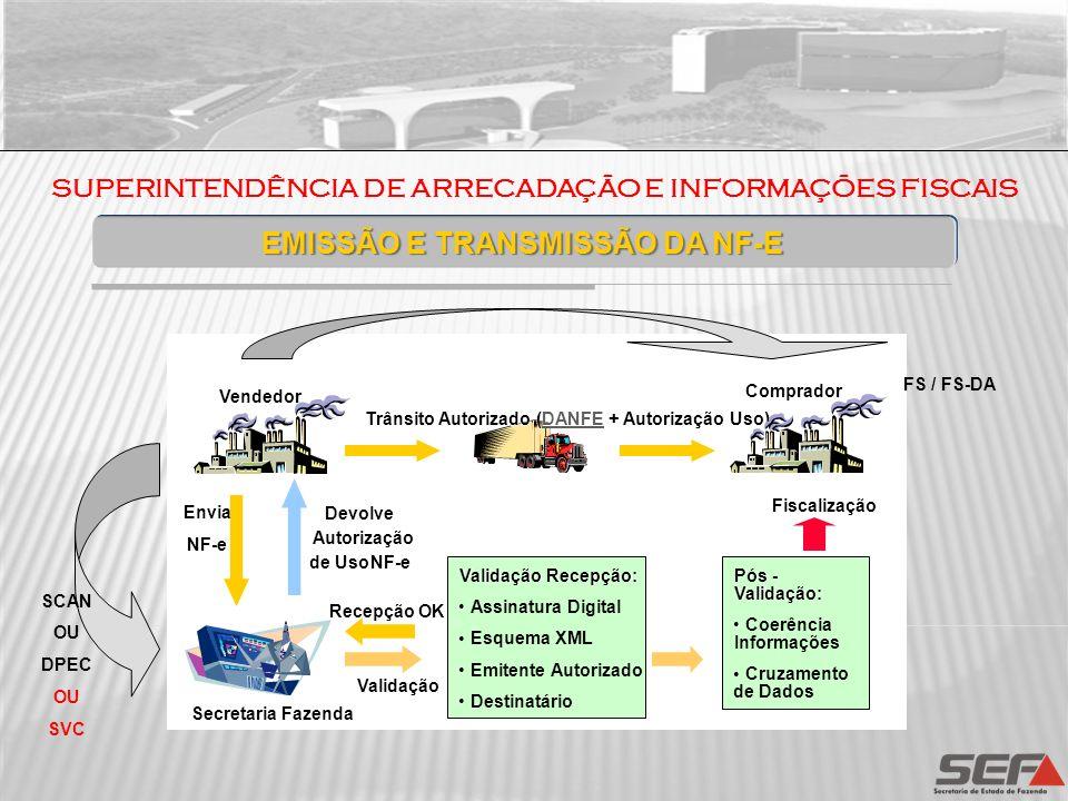 SUPERINTENDÊNCIA DE ARRECADAÇÃO E INFORMAÇÕES FISCAIS EMISSÃO E TRANSMISSÃO DA NF-E Envia NFE NF-e Devolve Autorização de Uso NF-e Trânsito Autorizado