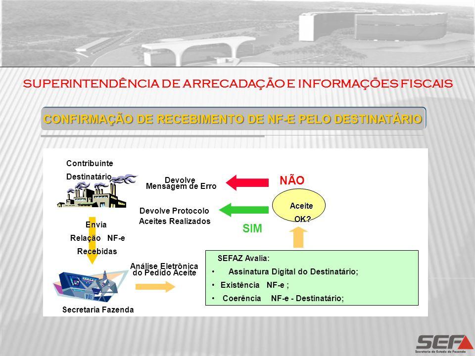 CONFIRMAÇÃO DE RECEBIMENTO DE NF-E PELO DESTINATÁRIO Secretaria Fazenda Contribuinte Destinatário Envia Relação NFEs NF-e Recebidas SEFAZ Avalia: Assi