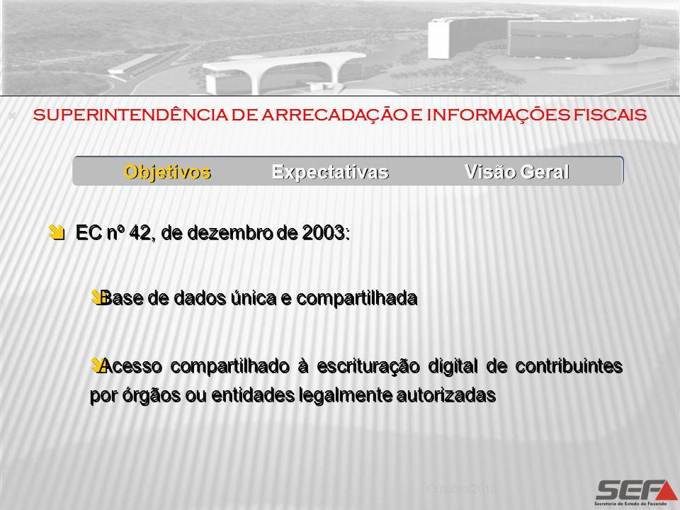 Outubro/2010 EC nº 42, de dezembro de 2003: Base de dados única e compartilhada Acesso compartilhado à escrituração digital de contribuintes por órgão