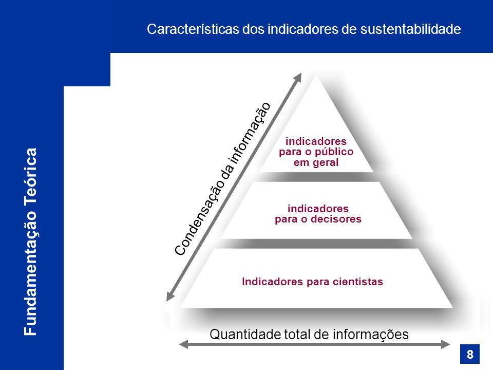 Características dos indicadores de sustentabilidade Fundamentação Teórica indicadores para o público em geral indicadores para o decisores Indicadores para cientistas Quantidade total de informações Condensação da informação 8