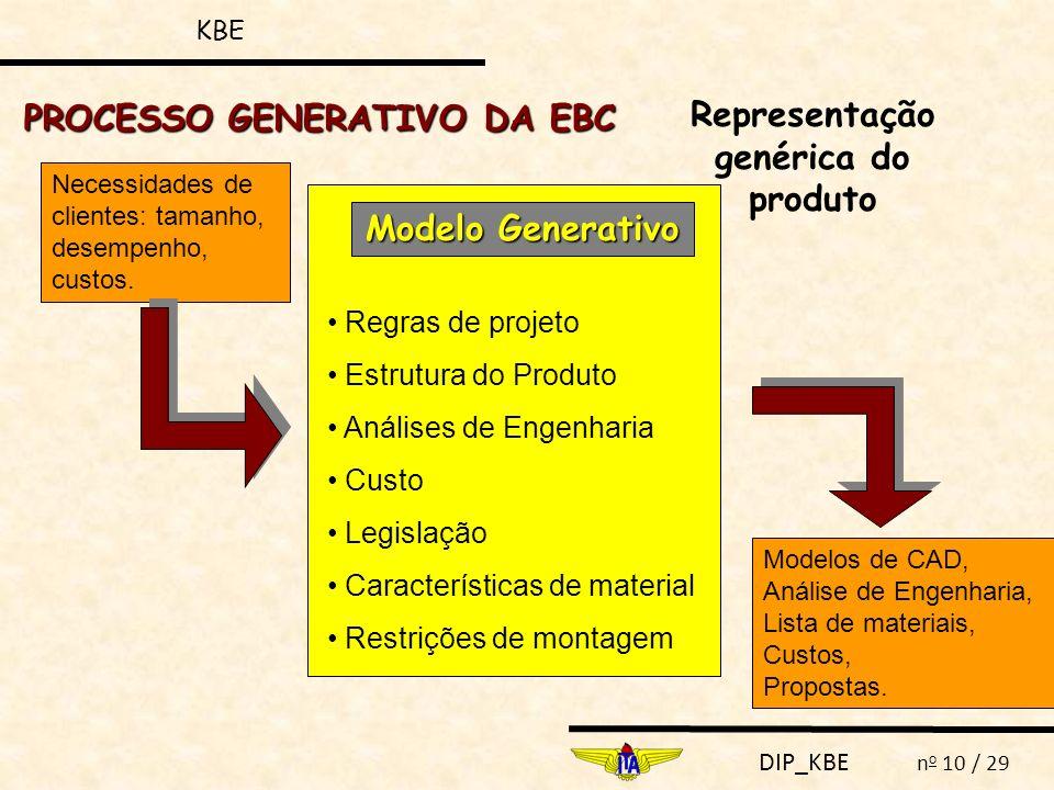 DIP_KBE n o 10 / 29 Necessidades de clientes: tamanho, desempenho, custos. Modelos de CAD, Análise de Engenharia, Lista de materiais, Custos, Proposta