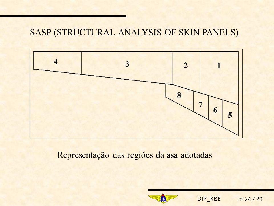 DIP_KBE n o 24 / 29 Representação das regiões da asa adotadas SASP (STRUCTURAL ANALYSIS OF SKIN PANELS)