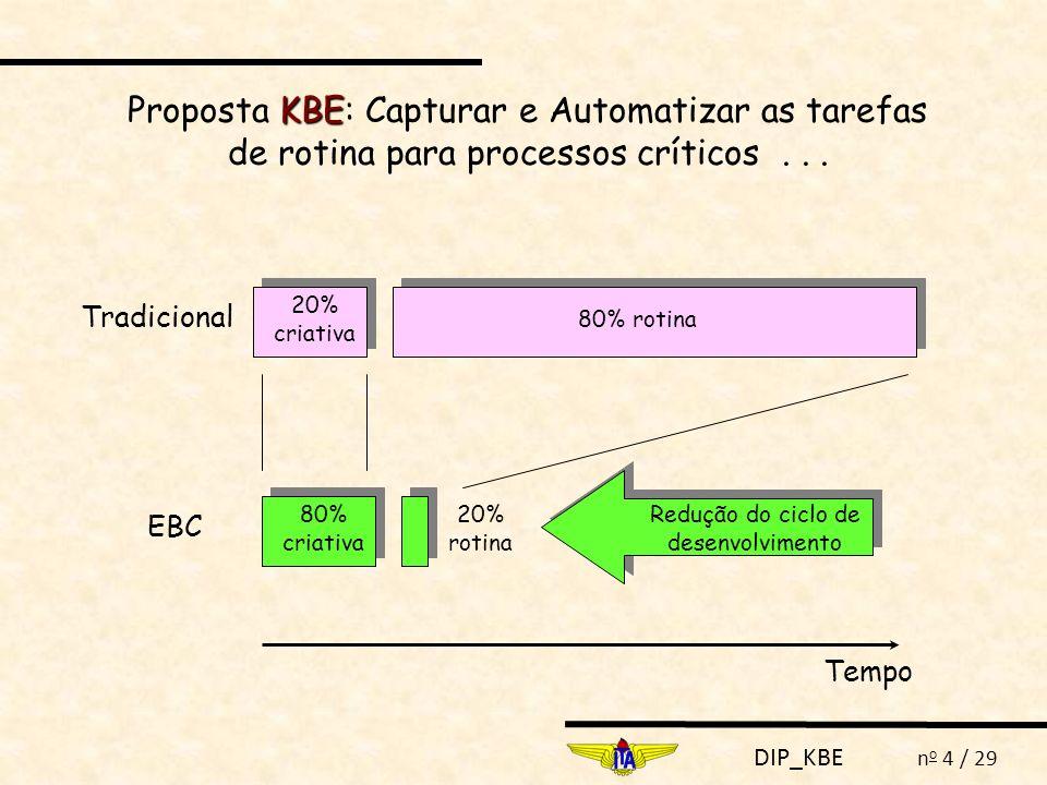 DIP_KBE n o 4 / 29 KBE Proposta KBE: Capturar e Automatizar as tarefas de rotina para processos críticos... Tempo 20% criativa 80% rotina Tradicional