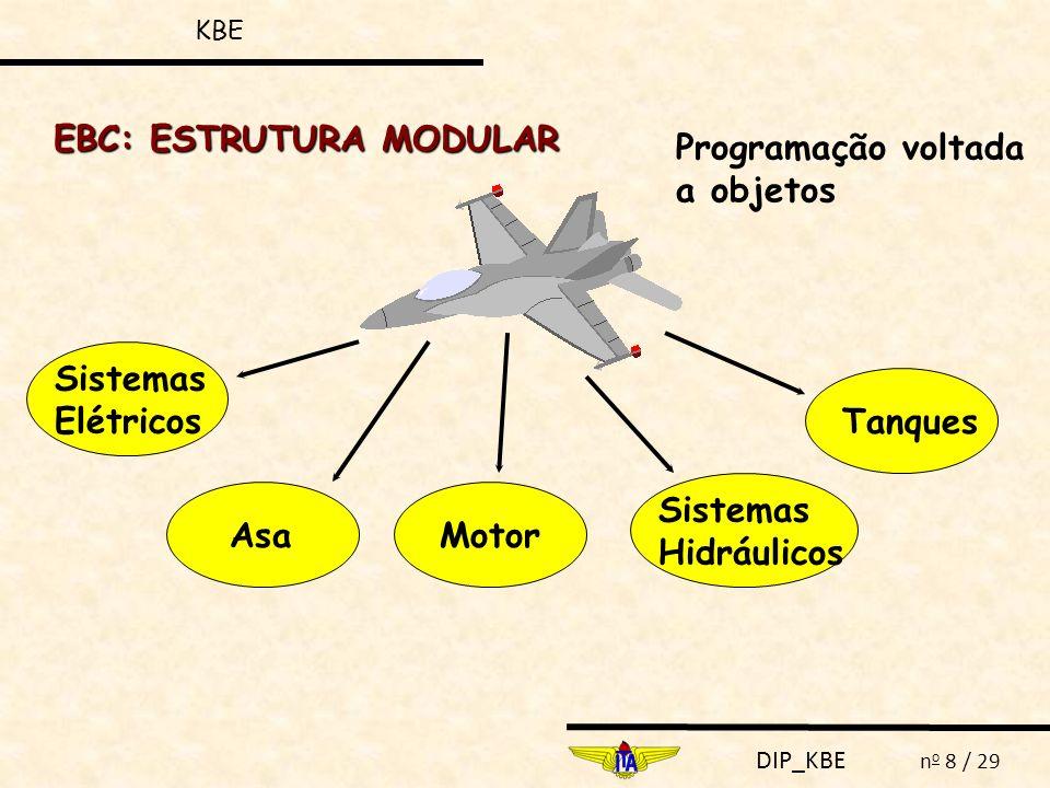 DIP_KBE n o 8 / 29 EBC: ESTRUTURA MODULAR Programação voltada a objetos Sistemas Elétricos Asa Motor Sistemas Hidráulicos Tanques KBE