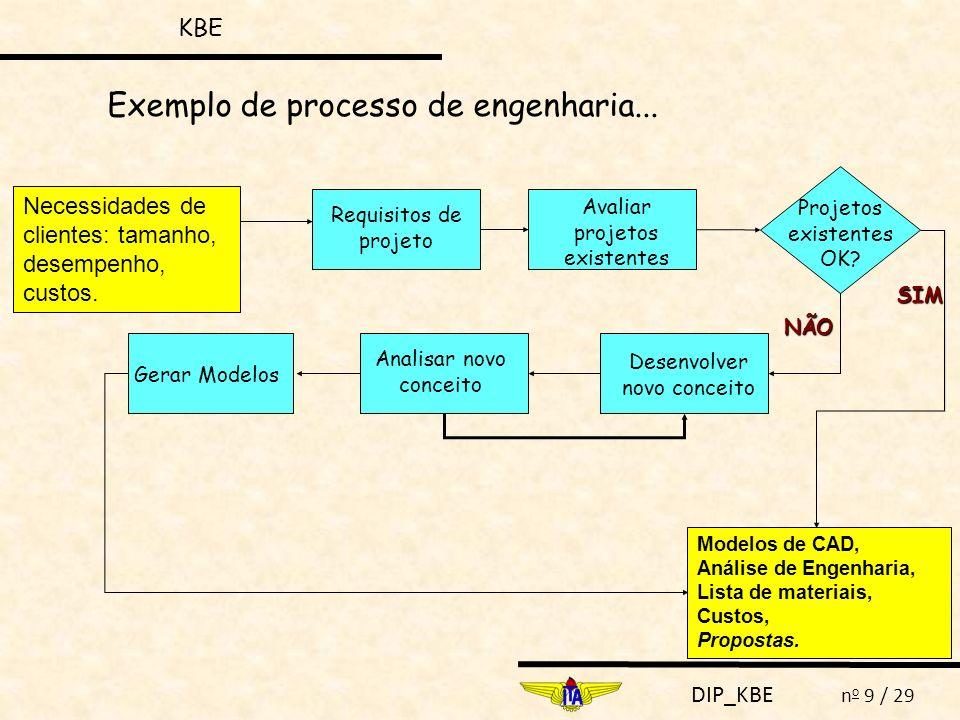 DIP_KBE n o 9 / 29 Exemplo de processo de engenharia... Necessidades de clientes: tamanho, desempenho, custos. Modelos de CAD, Análise de Engenharia,