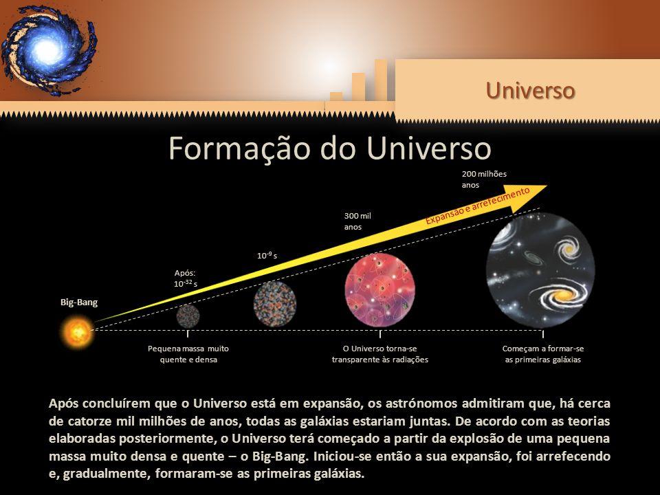 UniversoUniverso Formação do Universo Big-Bang Pequena massa muito quente e densa O Universo torna-se transparente às radiações Começam a formar-se as