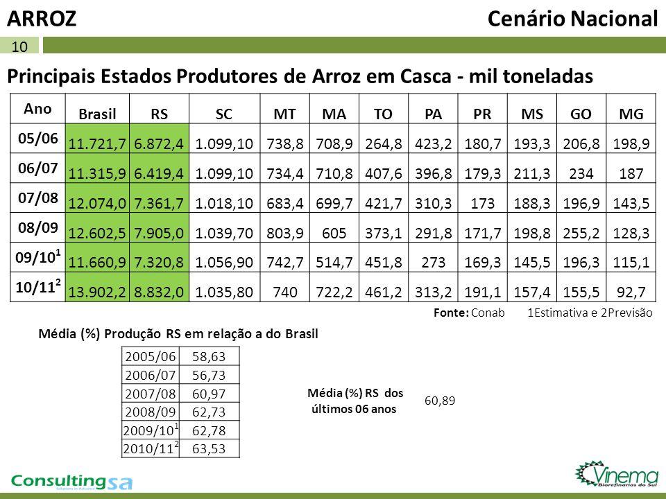 10 Principais Estados Produtores de Arroz em Casca - mil toneladas ARROZ Cenário Nacional Ano BrasilRSSCMTMATOPAPRMSGOMG 05/06 11.721,76.872,41.099,10
