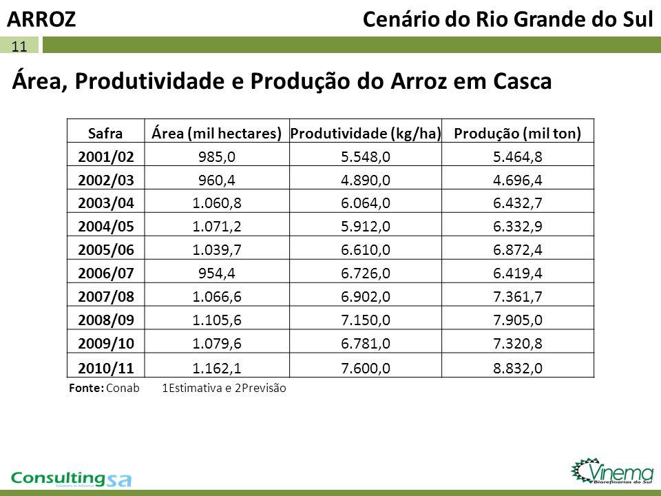 11 Área, Produtividade e Produção do Arroz em Casca ARROZ Cenário do Rio Grande do Sul SafraÁrea (mil hectares)Produtividade (kg/ha)Produção (mil ton)