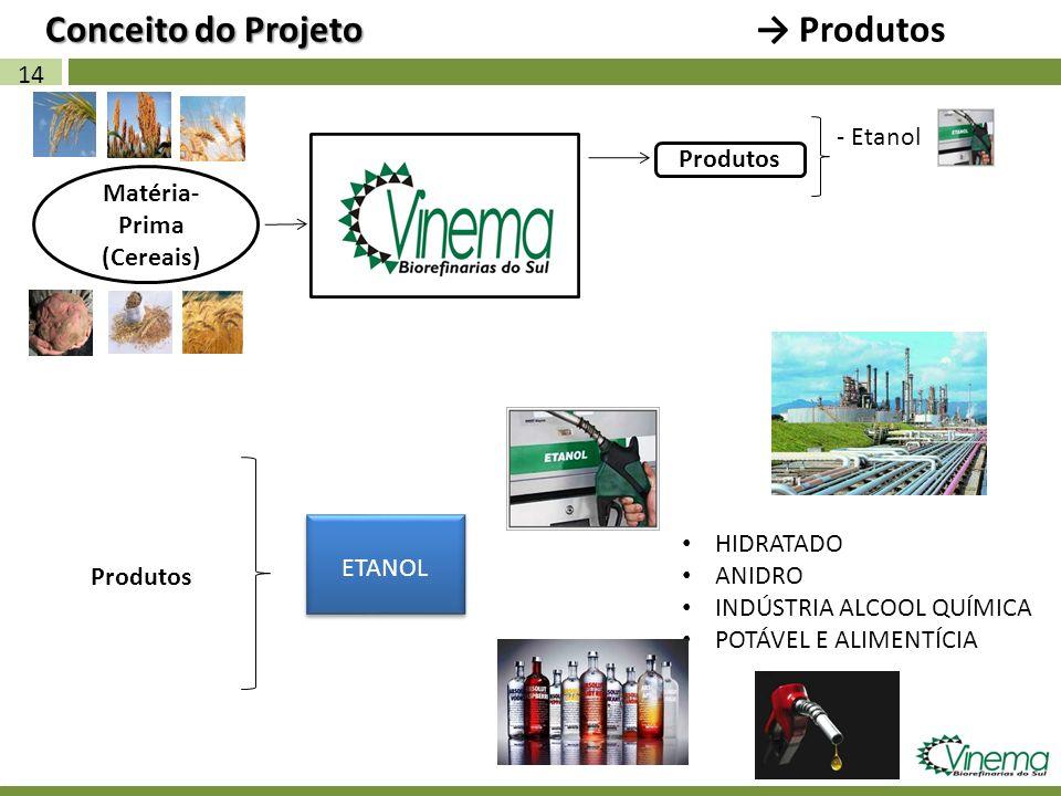 HIDRATADO ANIDRO INDÚSTRIA ALCOOL QUÍMICA POTÁVEL E ALIMENTÍCIA 14 Matéria- Prima (Cereais) Produtos - Etanol Produtos ETANOL Conceito do Projeto Prod