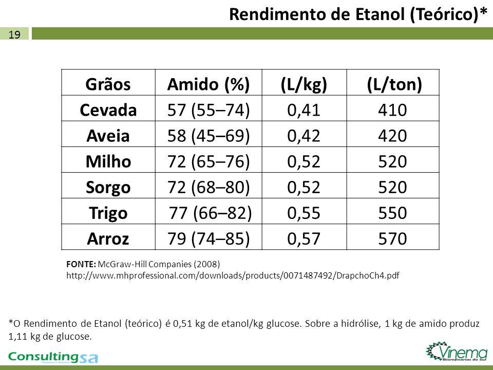 19 Rendimento de Etanol (Teórico)* GrãosAmido (%)(L/kg) (L/ton) Cevada57 (55–74)0,41410 Aveia58 (45–69)0,42420 Milho72 (65–76)0,52520 Sorgo72 (68–80)0