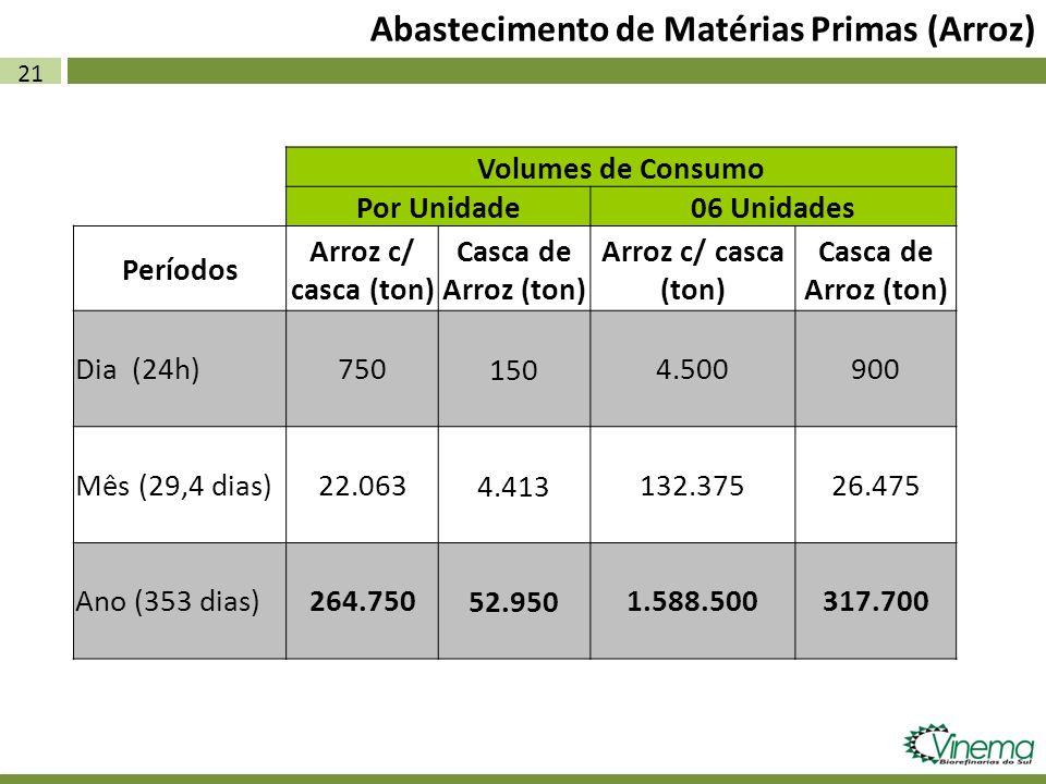 21 Abastecimento de Matérias Primas (Arroz) Volumes de Consumo Por Unidade06 Unidades Períodos Arroz c/ casca (ton) Casca de Arroz (ton) Arroz c/ casc