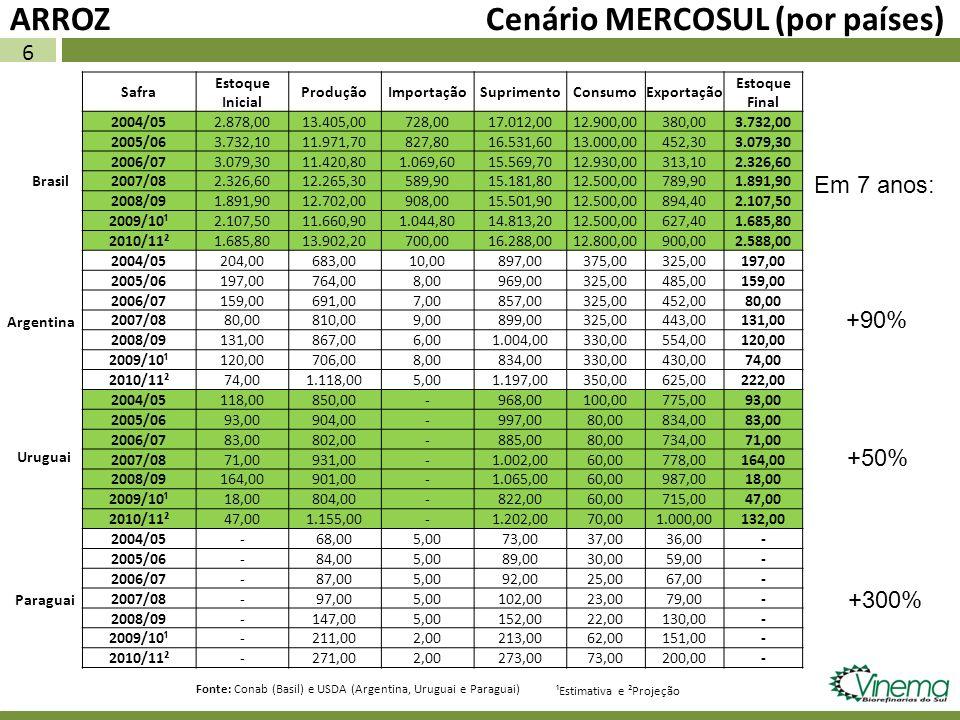 6 ARROZ Cenário MERCOSUL (por países) Safra Estoque Inicial ProduçãoImportaçãoSuprimentoConsumoExportação Estoque Final 2004/052.878,0013.405,00728,00