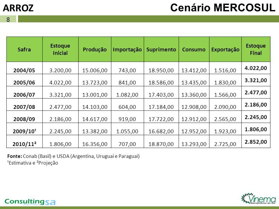8 ARROZ Cenário MERCOSUL Safra Estoque Inicial ProduçãoImportaçãoSuprimentoConsumoExportação Estoque Final 2004/053.200,0015.006,00743,0018.950,0013.4