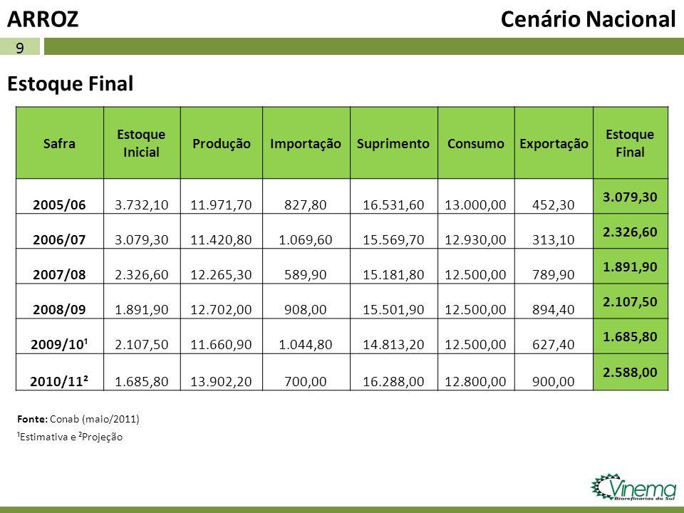 9 Estoque Final ARROZ Cenário Nacional Safra Estoque Inicial ProduçãoImportaçãoSuprimentoConsumoExportação Estoque Final 2005/063.732,1011.971,70827,8