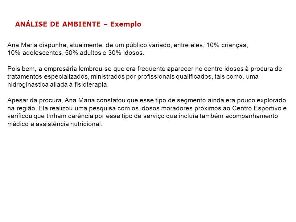 ANÁLISE DE AMBIENTE – Exemplo Ana Maria dispunha, atualmente, de um público variado, entre eles, 10% crianças, 10% adolescentes, 50% adultos e 30% ido
