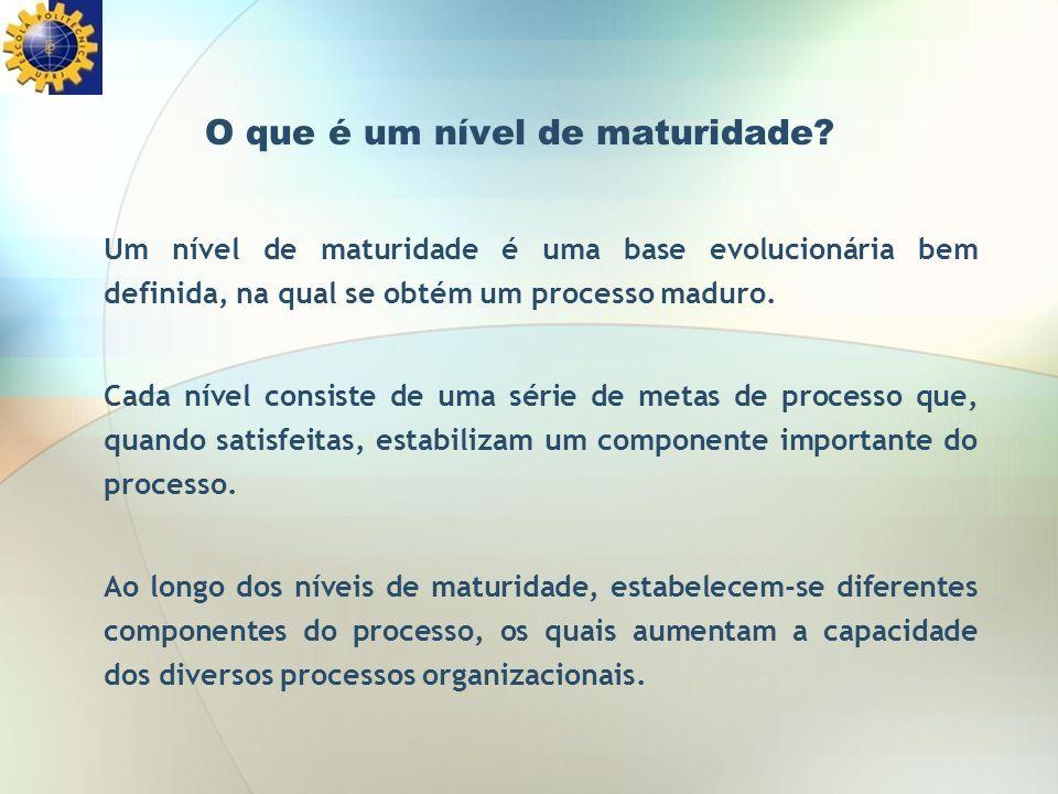Os cinco níveis de maturidade do CMMI NívelÁreas de Processos Otimização - Análise e Resolução Causal - Inovação e Implantação Organizacional Quantitativamente Gerenciado - Performance do Processo Organizacional - Gerenciamento Quantitativo de Projetos Definido - Análise e Resolução de Decisões - Integração de Produtos - Desenvolvimento de Requisitos - Solução Técnica - Validação - Verificação - Definição do Processo Organizacional - Foco no Processo Organizacional - Gerência Integrada de Projetos - Gerência de Riscos - Treinamento Organizacional Gerenciado - Gerenciamento de Requisitos - Medição e Análise - Monitoramento e Controle de Projetos - Planejamento de Projetos - Garantia de Qualidade de Produtos e Processos - Gerenciamento de Acordos com Fornecedores - Gerenciamento de Configuração