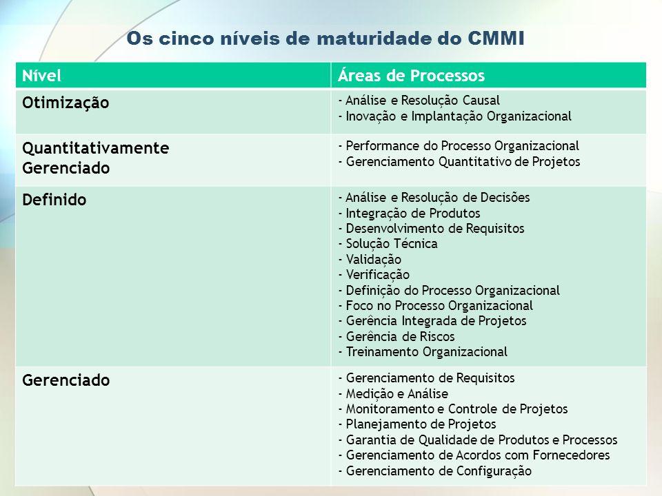 Os cinco níveis de maturidade do CMMI NívelÁreas de Processos Otimização - Análise e Resolução Causal - Inovação e Implantação Organizacional Quantita