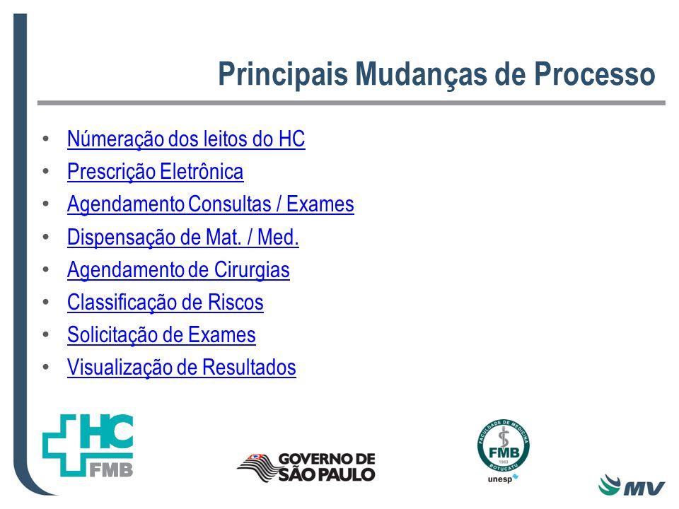 Principais Mudanças de Processo Númeração dos leitos do HC Prescrição Eletrônica Agendamento Consultas / Exames Dispensação de Mat. / Med. Agendamento