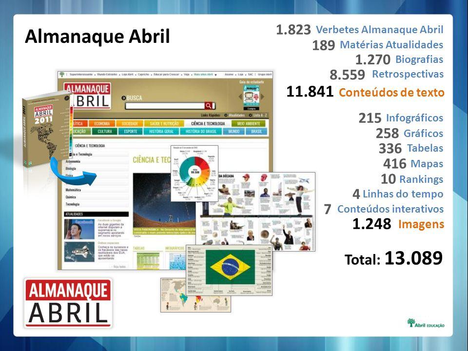 Verbetes Almanaque Abril Matérias Atualidades Biografias Retrospectivas 1.823 189 1.270 8.559 Conteúdos de texto 11.841 Infográficos Gráficos Tabelas